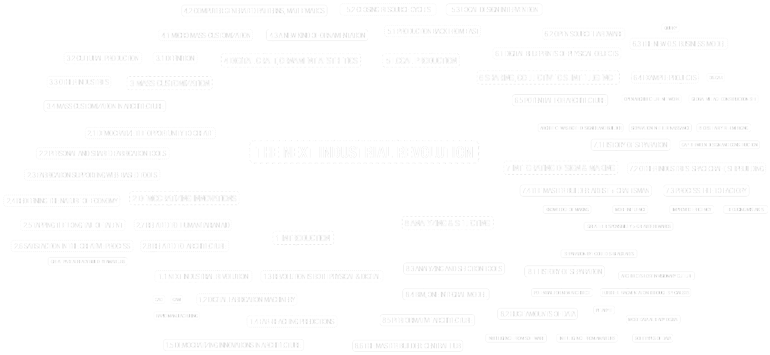 site---The-New-Industrial-Revolution-Mind-Map-White